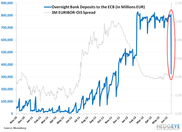Fleeing The ECB - ECB deposits