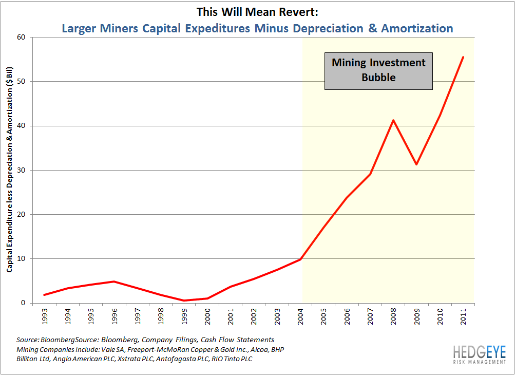 Industrial Indicator: CAT & Mining Investment Bubble - Mining Capital Spending