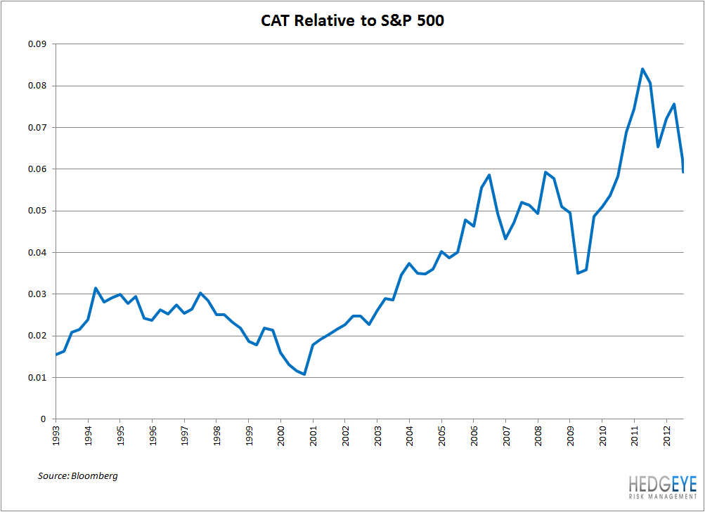 Industrial Indicator: CAT & Mining Investment Bubble - cat rel spx