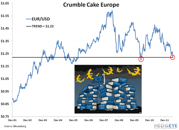 CHART OF THE DAY: Crumble Cake Europe - el   EUR