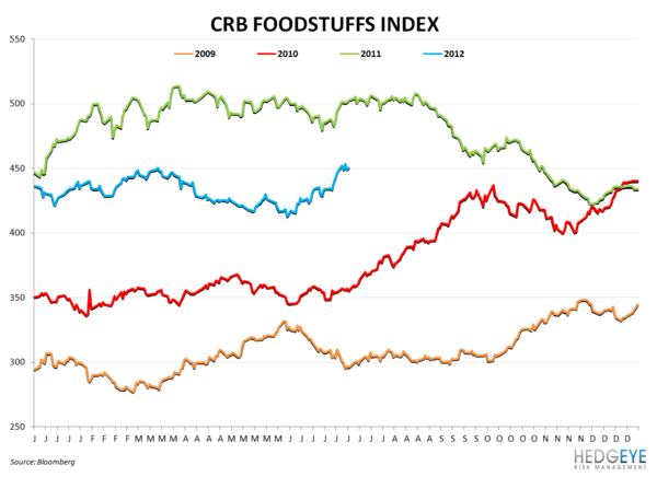 HedgeyeRetail Visual: Dollar Store Tailwinds Fading - Food Inflation
