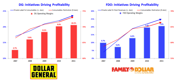 HedgeyeRetail Visual: Dollar Store Tailwinds Fading - dollar store margins
