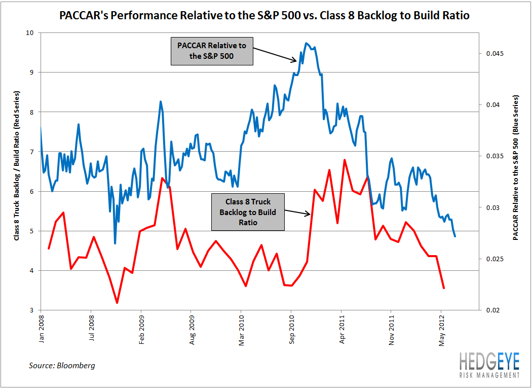 Industrial Indicator: Truck Backlog to Build and More on Mining - class 8 back to build