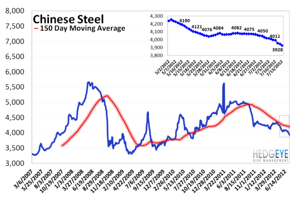 MONDAY MORNING RISK MONITOR: YIELD CURVE AND CHINESE STEEL - Chinese Steel