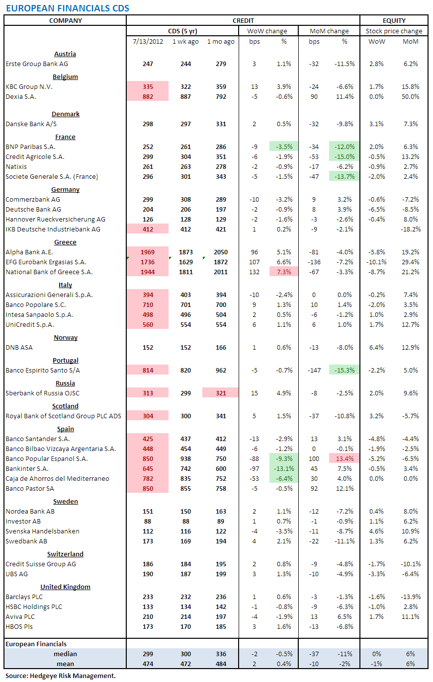 MONDAY MORNING RISK MONITOR: YIELD CURVE AND CHINESE STEEL - European Financials CDs