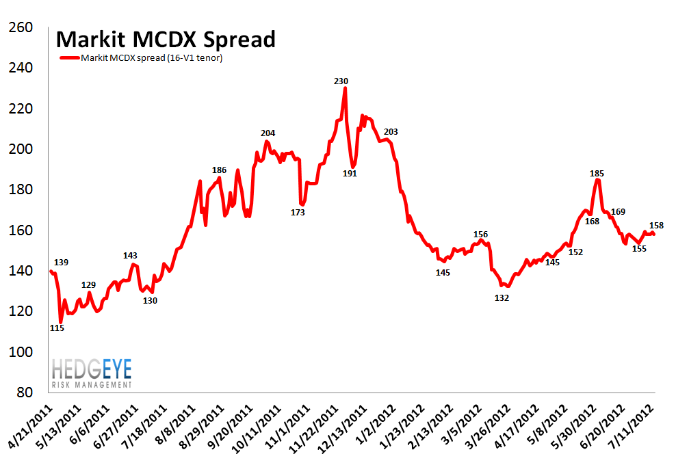 MONDAY MORNING RISK MONITOR: YIELD CURVE AND CHINESE STEEL - MCDX2