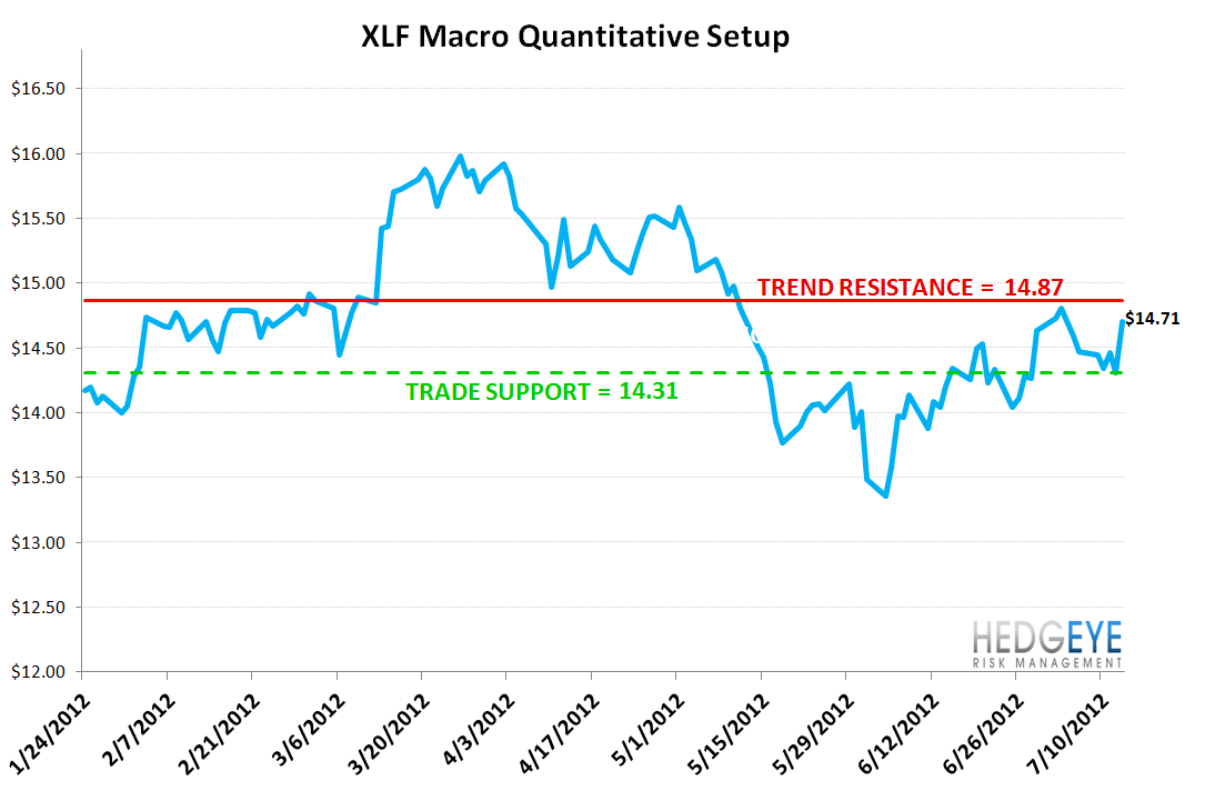 MONDAY MORNING RISK MONITOR: YIELD CURVE AND CHINESE STEEL - XLF
