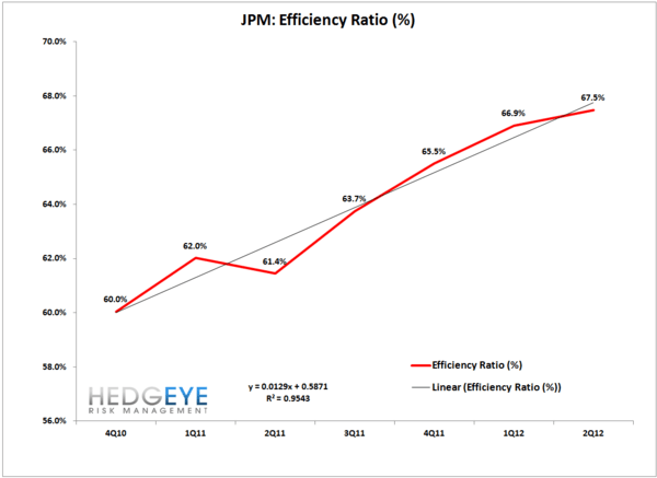 JPM: The Good, The Bad and The Ugly  - JPM Q2chart4