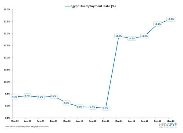 Egypt . . . Now What? - chart2