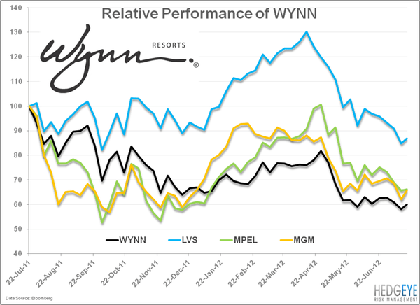 You Just Can't WYNN  - wynn compare