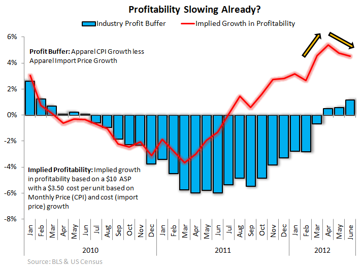 HedgeyeRetail Visual: Profitability Slowing Already? - profitability slowing already