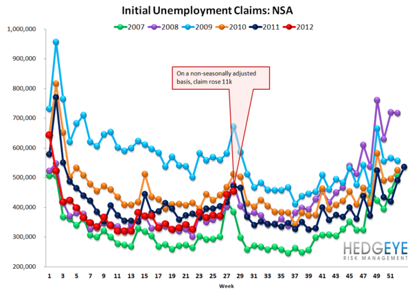 INITIAL JOBLESS CLAIMS: ROUND TRIP, ONE MONTH AWAY FROM IMPROVEMENT - NSA