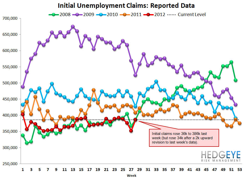 INITIAL JOBLESS CLAIMS: ROUND TRIP, ONE MONTH AWAY FROM IMPROVEMENT - Raw