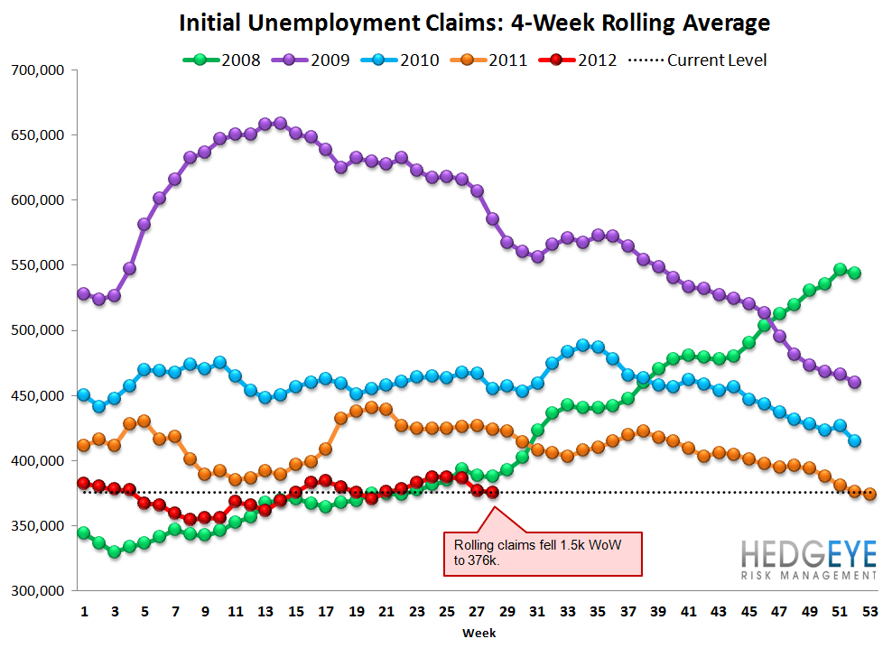INITIAL JOBLESS CLAIMS: ROUND TRIP, ONE MONTH AWAY FROM IMPROVEMENT - Rolling