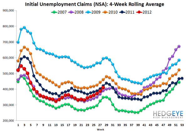 INITIAL JOBLESS CLAIMS: ROUND TRIP, ONE MONTH AWAY FROM IMPROVEMENT - Rolling NSA