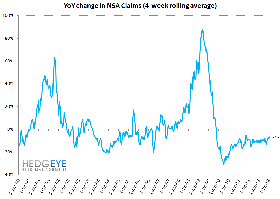 INITIAL JOBLESS CLAIMS: ROUND TRIP, ONE MONTH AWAY FROM IMPROVEMENT - YoY NSA Claims