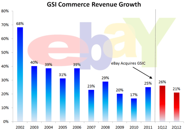 HedgeyeRetail Visual: Is eBay Adding to GSI? - GSIC COTD
