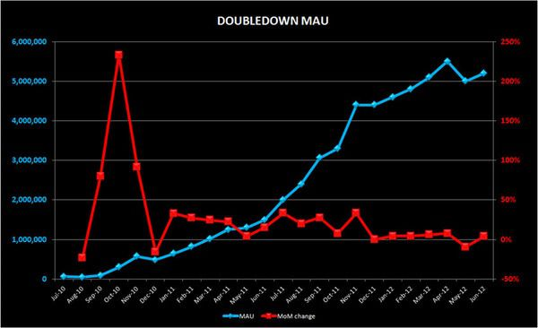 CHART DU JOUR:  DOUBLE DOWN PERFORMANCE - DD