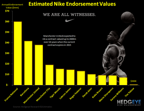 Valuing Sports Dollars - Nike Endorsement Values