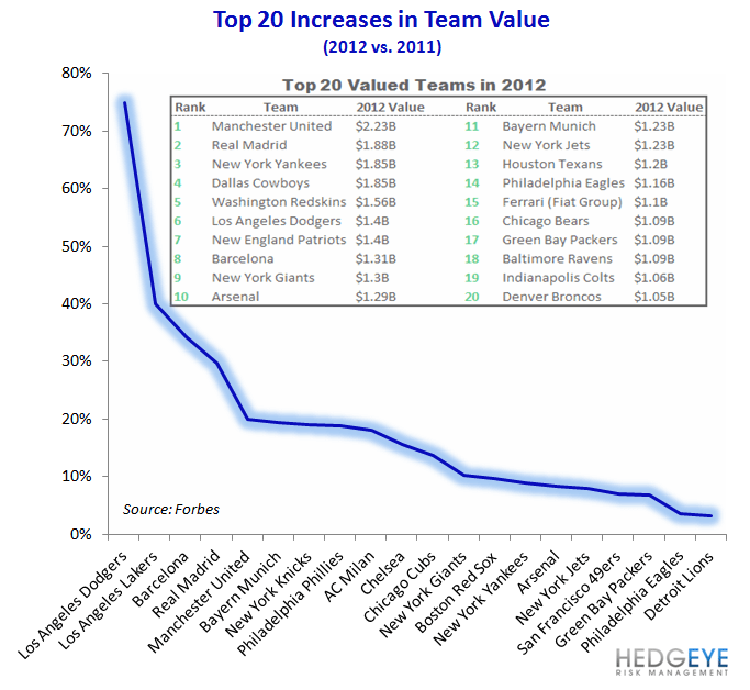 Valuing Sports Dollars - increases in team value