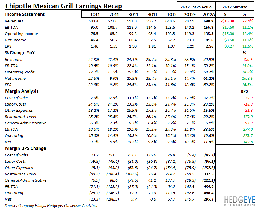 CMG: TOP LINE MISS ON MACRO - CMG eps recap