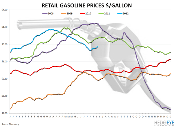 WEEKLY COMMODITY CHARTBOOK - RETAIL GASOLINE