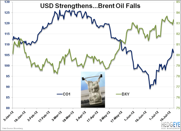The Bearish Case For Oil  - USD BrentChart