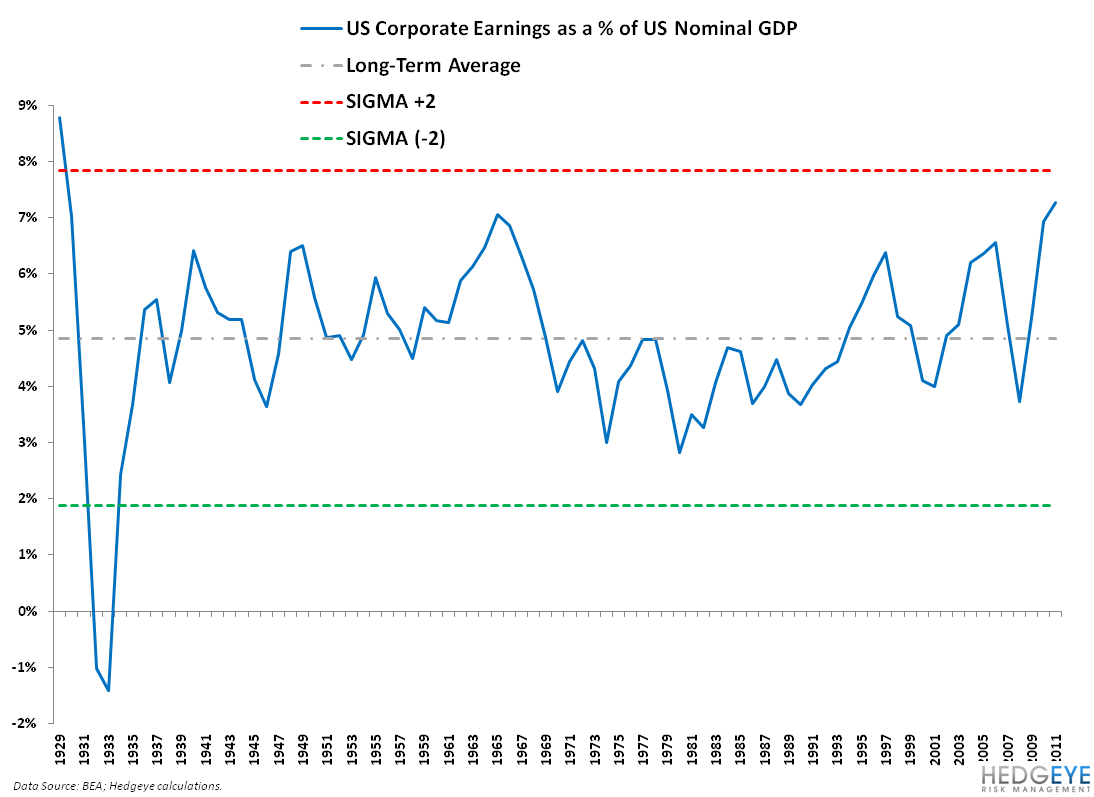 HAVE U.S. CORPORATE EARNINGS GONE TOO FAR? - 1