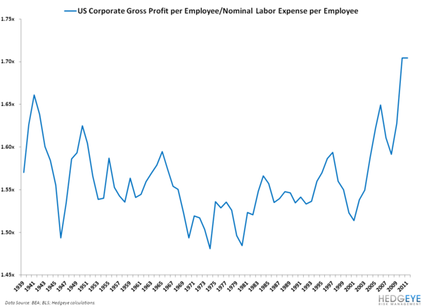 HAVE U.S. CORPORATE EARNINGS GONE TOO FAR? - 10
