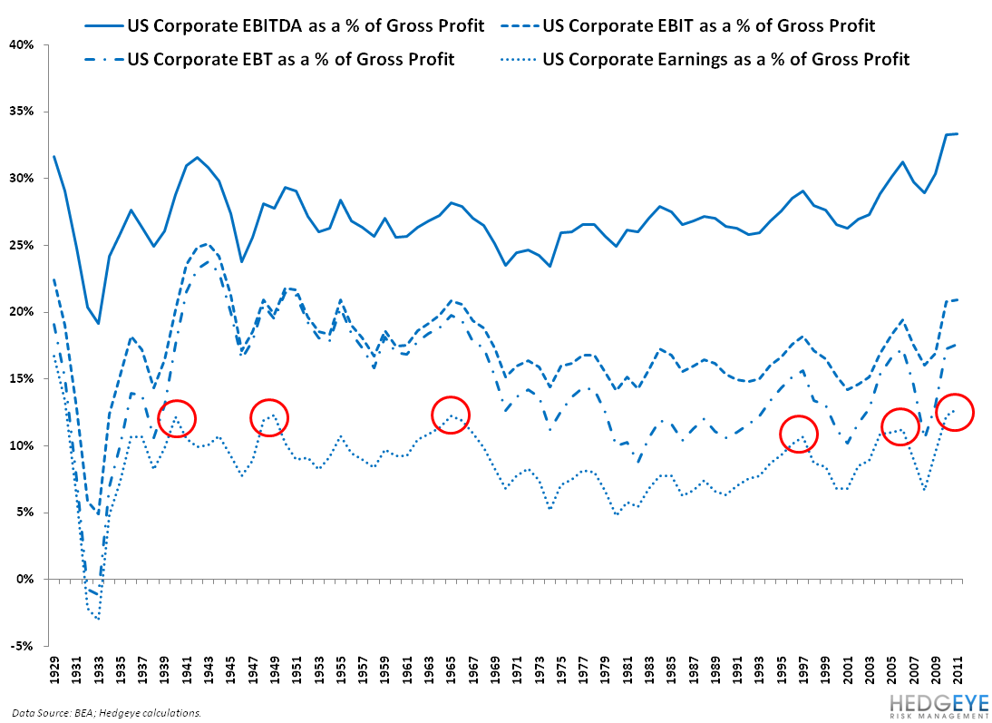HAVE U.S. CORPORATE EARNINGS GONE TOO FAR? - 2