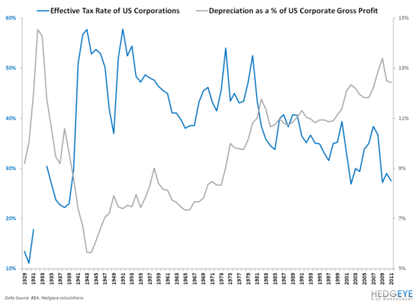 HAVE U.S. CORPORATE EARNINGS GONE TOO FAR? - 3