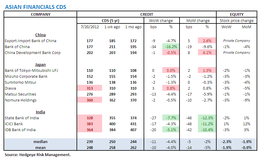 MONDAY MORNING RISK MONITOR: SPAIN, ITALY, MONEY CENTER BANKS, YIELD CURVE, CHINESE STEEL ALL BAD - Asian CDS