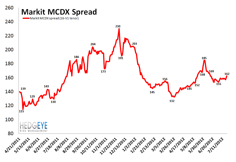 MONDAY MORNING RISK MONITOR: SPAIN, ITALY, MONEY CENTER BANKS, YIELD CURVE, CHINESE STEEL ALL BAD - MCDX