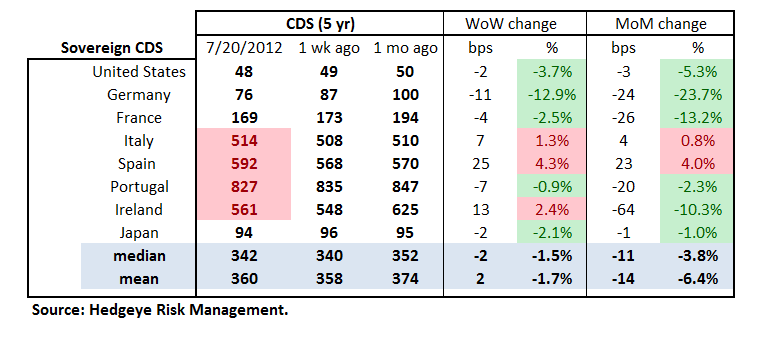 MONDAY MORNING RISK MONITOR: SPAIN, ITALY, MONEY CENTER BANKS, YIELD CURVE, CHINESE STEEL ALL BAD - Sov Table