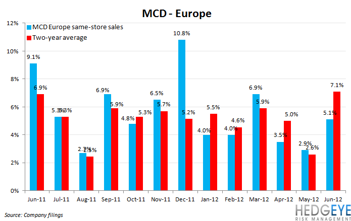 MCD: GLOOMY OUTLOOK - MCD Europe