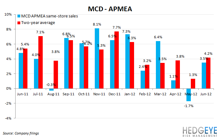 MCD: GLOOMY OUTLOOK - mcd apmea