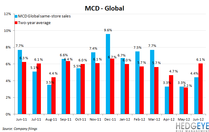 MCD: GLOOMY OUTLOOK - mcd global june