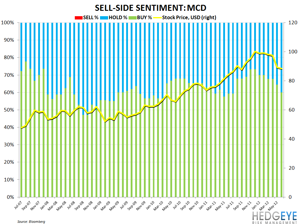 MCD: GLOOMY OUTLOOK - mcd sell side sentiment