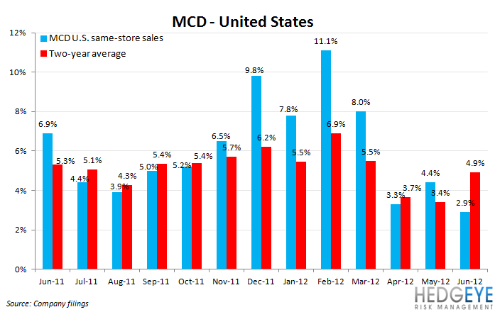 MCD: GLOOMY OUTLOOK - mcd us