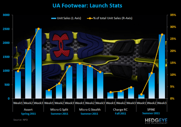 HedgeyeRetail Visual: UA's Got a Spine - UA COTD