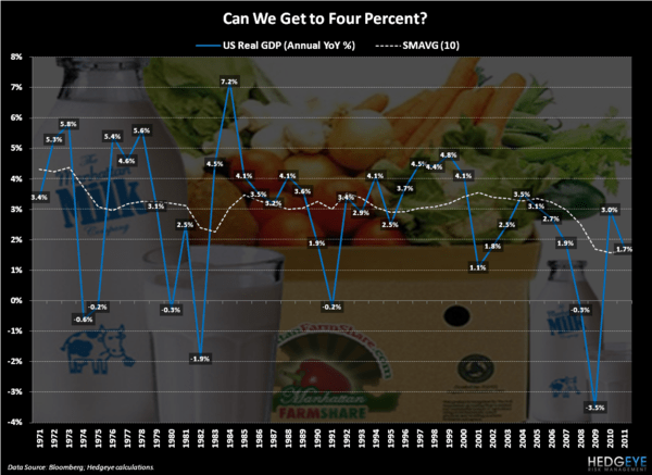 CHART OF THE DAY: Four Percent	 - Chart of the Day