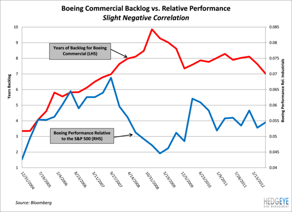 CAT - Backlog Declines & Backlogs Drives the Stock - ba rel vs backlogs