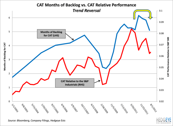 CAT - Backlog Declines & Backlogs Drives the Stock - cat vs months backlog