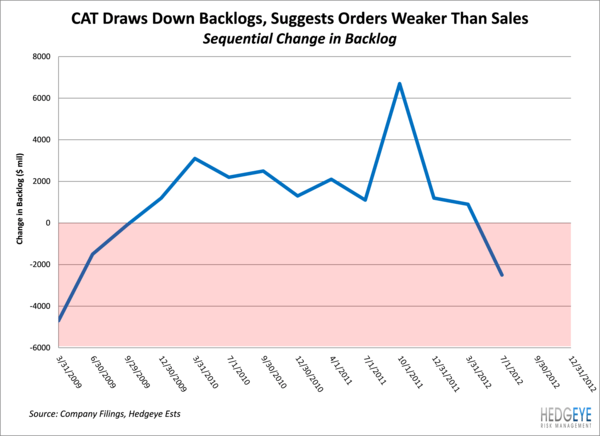 CAT - Backlog Declines & Backlogs Drives the Stock - change in backlogs