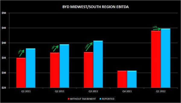 CHART DU JOUR:  BYD—ERRORS AND OMISSIONS - byd5