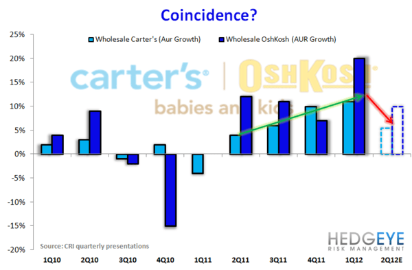 HedgeyeRetail Visual: CRI Coincidence? - CRI COTD