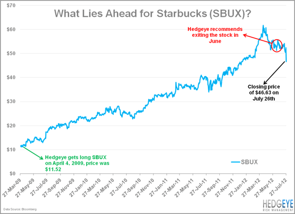 SBUX: Wake Up And Smell The Coffee - SBUX liesahead