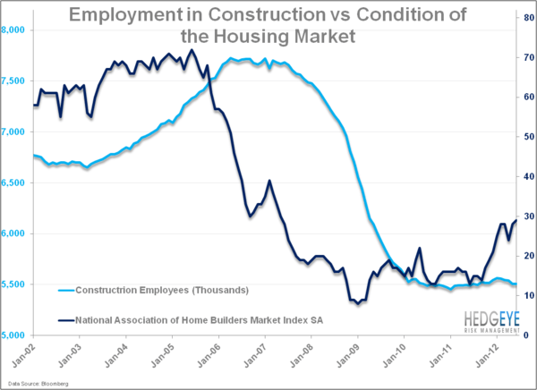 Raise The Roof: The US Housing Market - HOUSING constructionjobs