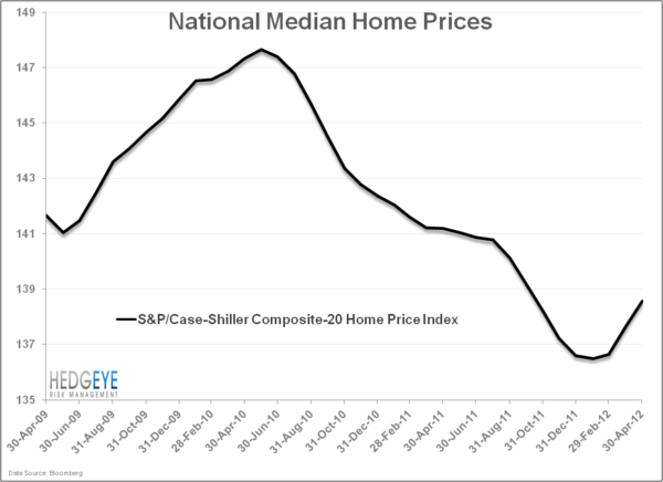 Raise The Roof: The US Housing Market - HOUSING homeprices
