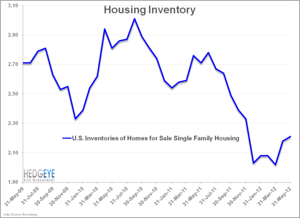 Raise The Roof: The US Housing Market - HOUSING inventory